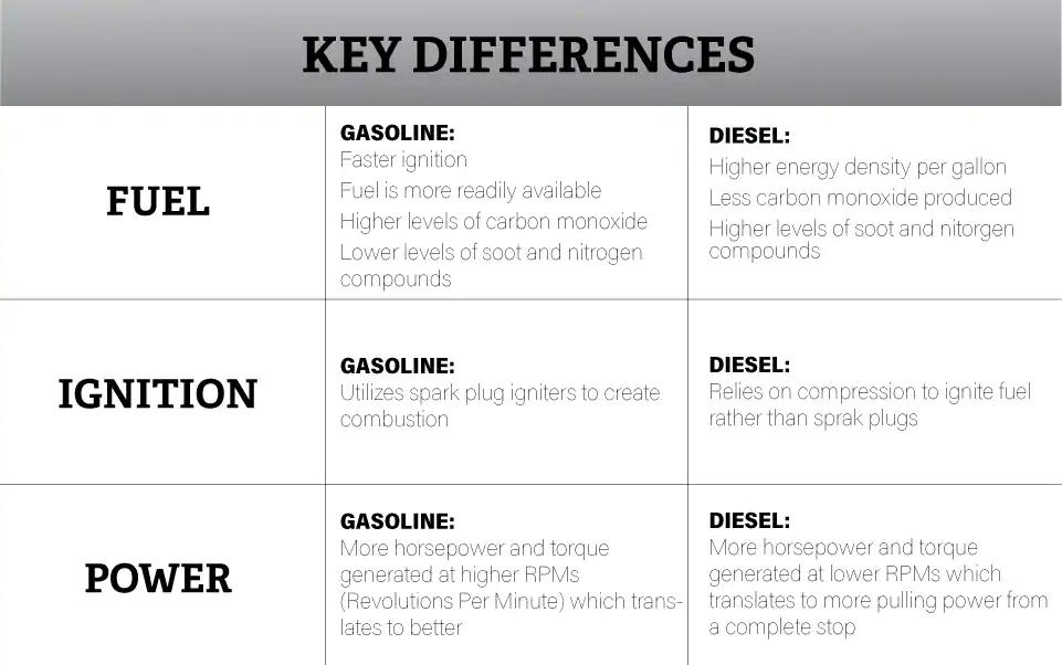 Gas vs  Diesel Engines | Work Trucks in Kerrville, TX